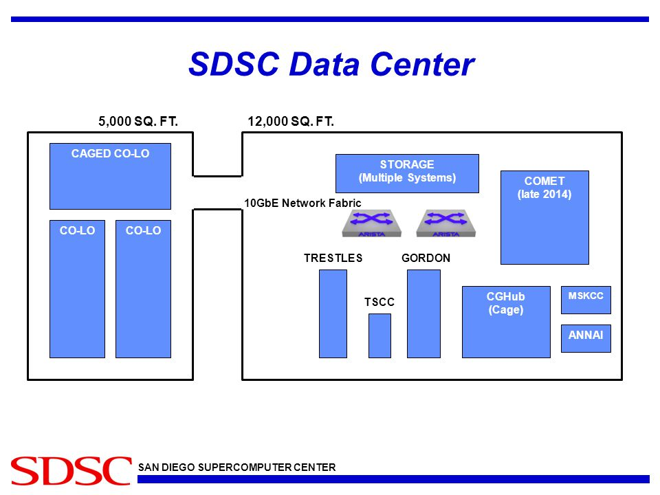 SAN DIEGO SUPERCOMPUTER CENTER SDSC Data Center CGHub (Cage) COMET (late 2014) STORAGE (Multiple Systems) CO-LO CAGED CO-LO TRESTLES TSCC GORDON 10GbE Network Fabric MSKCC ANNAI 12,000 SQ.