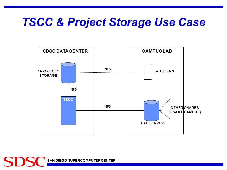 SAN DIEGO SUPERCOMPUTER CENTER TSCC & Project Storage Use Case SDSC DATA CENTER TSCC NFS CAMPUS LAB NFS PROJECT STORAGE LAB USERS OTHER SHARES (ON/OFF CAMPUS) LAB SERVER