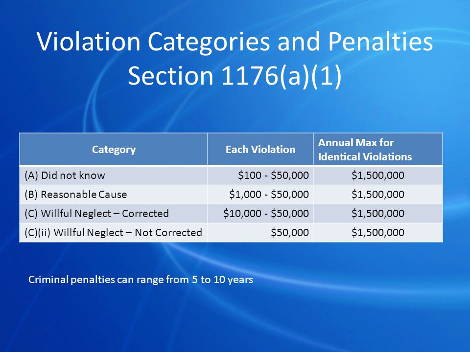 Violation Categories and Penalties Section 1176(a)(1) CategoryEach Violation Annual Max for Identical Violations (A) Did not know$100 - $50,000$1,500,000 (B) Reasonable Cause$1,000 - $50,000$1,500,000 (C) Willful Neglect – Corrected$10,000 - $50,000$1,500,000 (C)(ii) Willful Neglect – Not Corrected$50,000$1,500,000 Criminal penalties can range from 5 to 10 years
