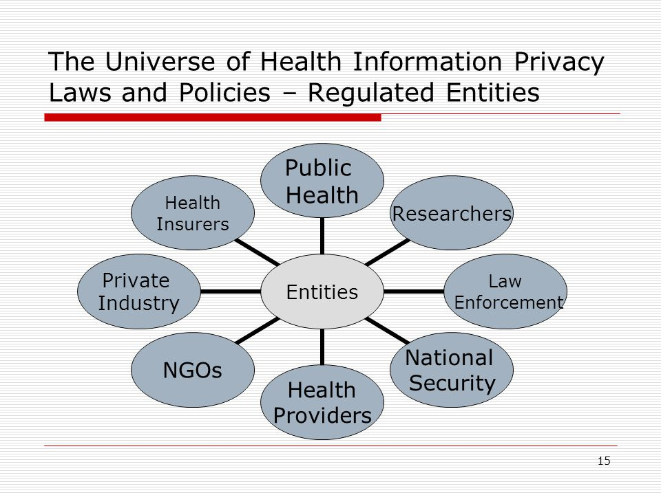 15 The Universe of Health Information Privacy Laws and Policies – Regulated Entities Entities Public Health Researchers Law Enforcement National Security Health Providers NGOs Private Industry Health Insurers