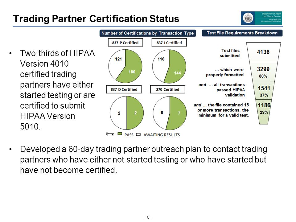 - 6 - Trading Partner Certification Status Two-thirds of HIPAA Version 4010 certified trading partners have either started testing or are certified to