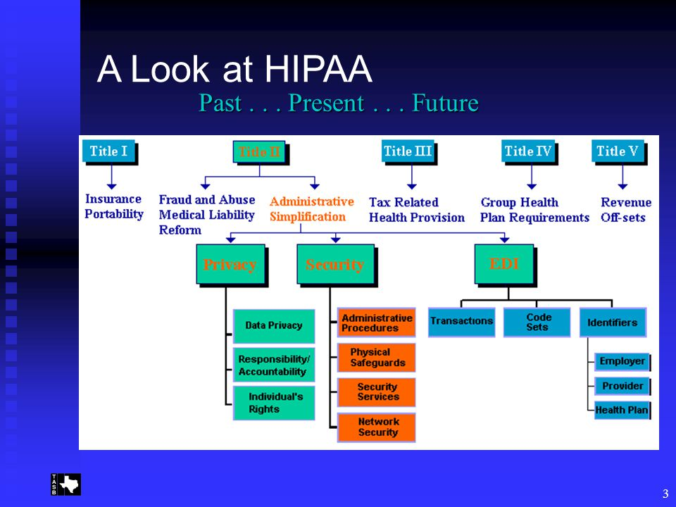 3 Past... Present... Future A Look at HIPAA