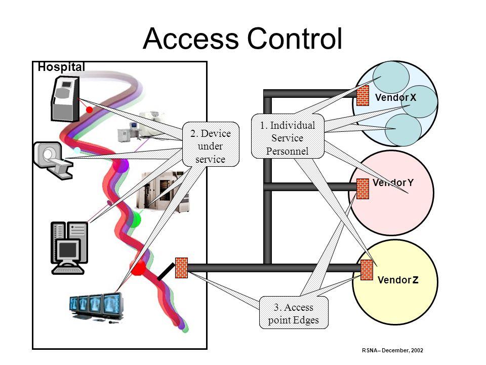 RSNA– December, 2002 Hospital Access Control Vendor Z Vendor Y Vendor X 2.