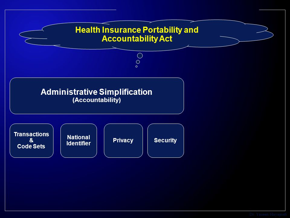 Dr. Yaseen Hayajneh Health Insurance Portability and Accountability Act Administrative Simplification (Accountability) Transactions & Code Sets Privac