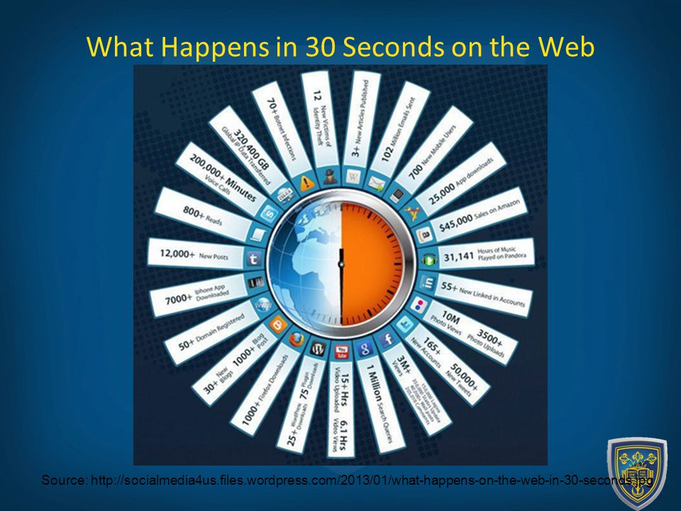 What Happens in 30 Seconds on the Web Source: http://socialmedia4us.files.wordpress.com/2013/01/what-happens-on-the-web-in-30-seconds.jpg