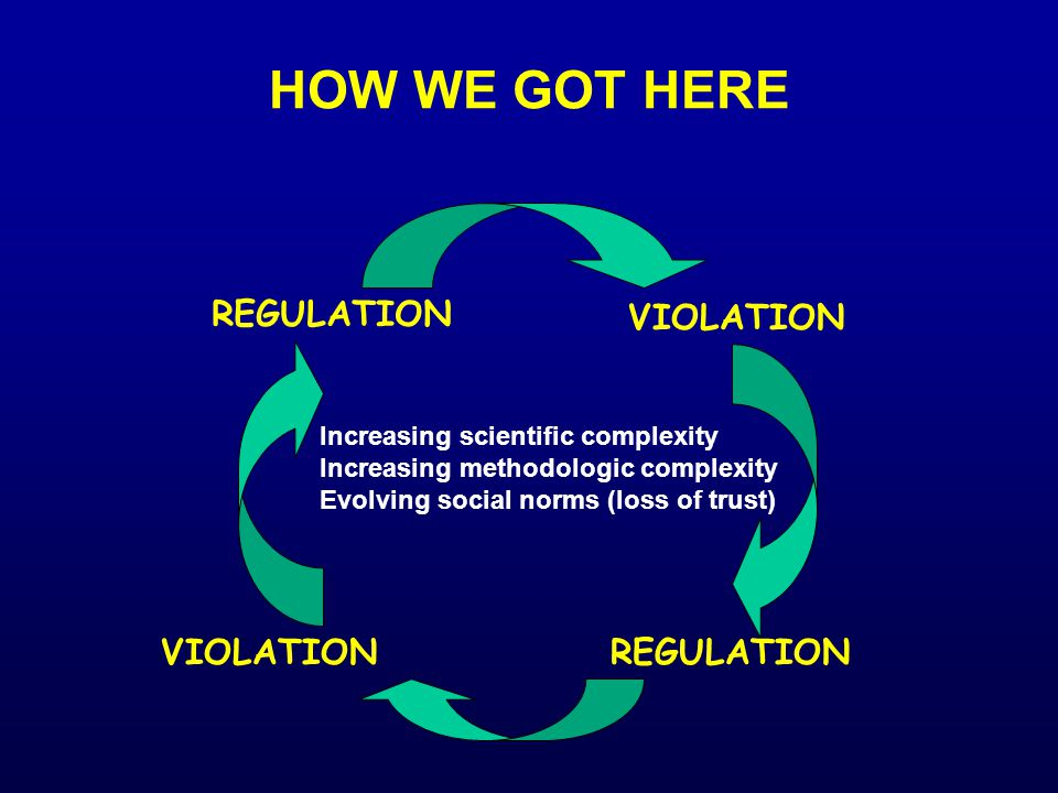 HOW WE GOT HERE REGULATION VIOLATION REGULATION Increasing scientific complexity Increasing methodologic complexity Evolving social norms (loss of trust)