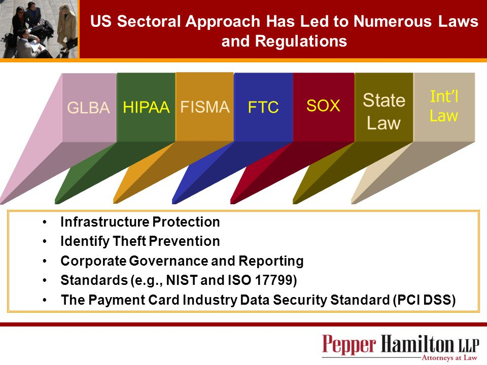 Int'l Law State Law SOX FTC US Sectoral Approach Has Led to Numerous Laws and Regulations Infrastructure Protection Identify Theft Prevention Corporate Governance and Reporting Standards (e.g., NIST and ISO 17799) The Payment Card Industry Data Security Standard (PCI DSS) FISMA HIPAA GLBA