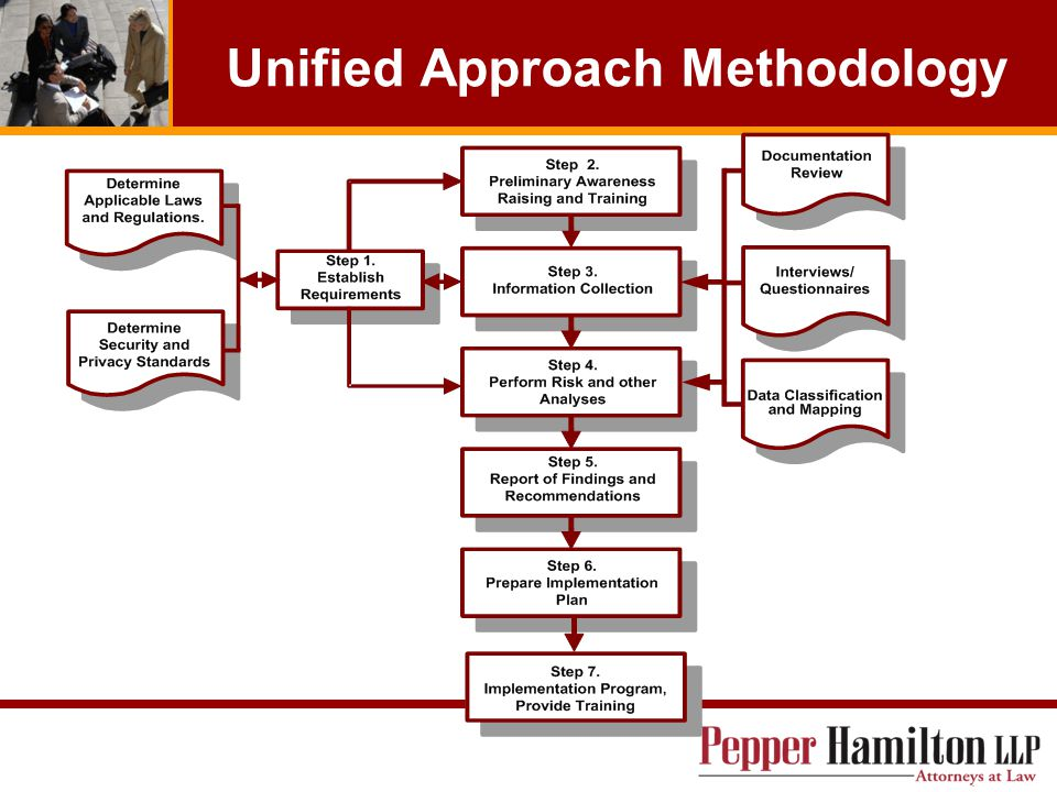 Unified Approach Methodology