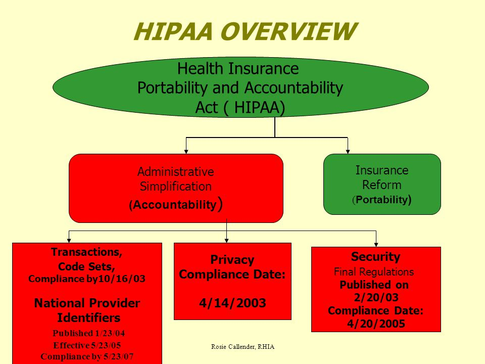 Rosie Callender, RHIA HIPAA OVERVIEW Health Insurance Portability and Accountability Act ( HIPAA) Administrative Simplification (Accountability ) Insurance Reform ( Portability ) Transactions, Code Sets, Compliance by10/16/03 National Provider Identifiers Published 1/23/04 Effective 5/23/05 Compliance by 5/23/07 Privacy Compliance Date: 4/14/2003 Security Final Regulations Published on 2/20/03 Compliance Date: 4/20/2005