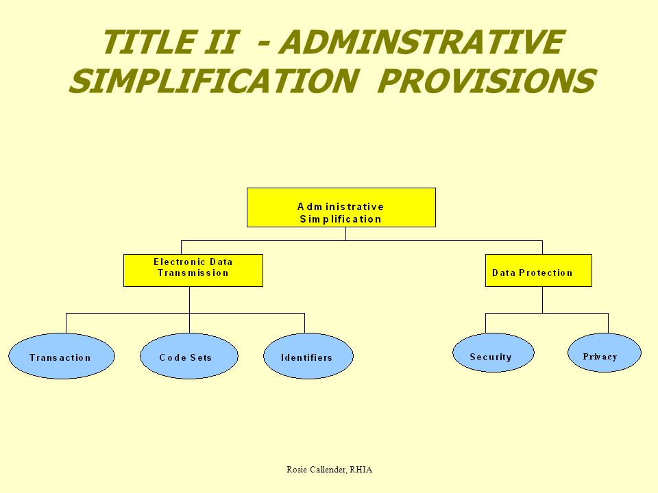 Rosie Callender, RHIA TITLE II - ADMINSTRATIVE SIMPLIFICATION PROVISIONS