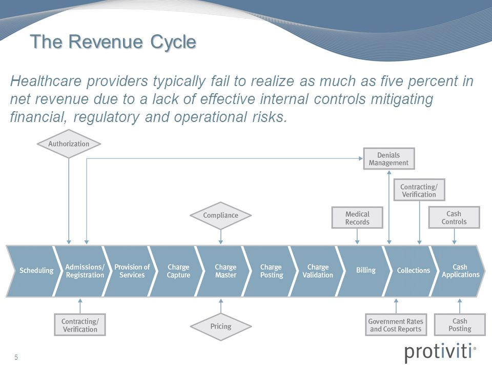 internal control of revenue cycle So, in the revenue cycle, why the inventory control does not inform first when there is a sales but the last also  summary of internal controls 20.