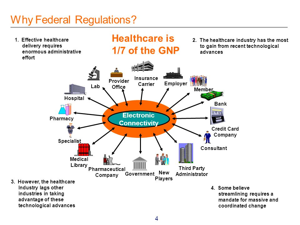 5 Why Federal Regulations.