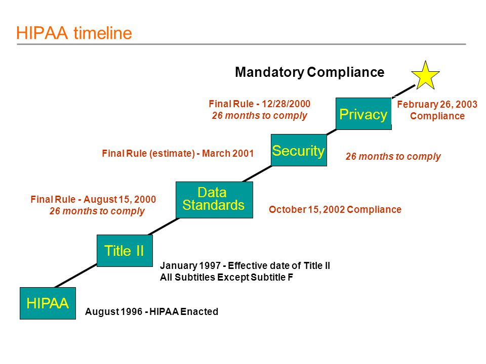 January 1997 - Effective date of Title II All Subtitles Except Subtitle F HIPAA timeline Title II HIPAA Data Standards Privacy Security August 1996 - HIPAA Enacted Final Rule - August 15, 2000 26 months to comply October 15, 2002 Compliance Final Rule (estimate) - March 2001 Final Rule - 12/28/2000 26 months to comply Mandatory Compliance February 26, 2003 Compliance