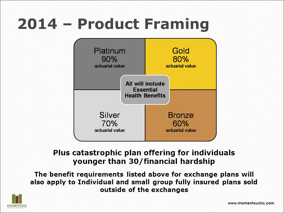 2014 – Product Framing Plus catastrophic plan offering for individuals younger than 30/financial hardship The benefit requirements listed above for exchange plans will also apply to Individual and small group fully insured plans sold outside of the exchanges www.momentousins.com