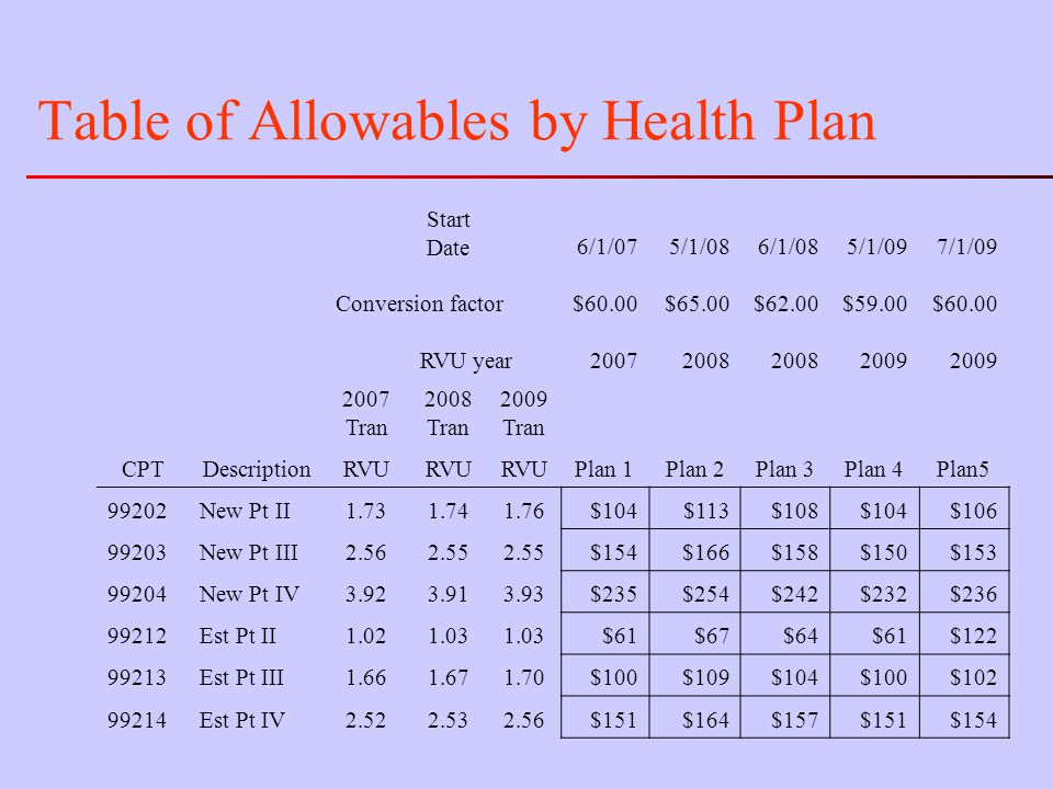 Table of Allowables by Health Plan Start Date6/1/075/1/086/1/085/1/097/1/09 Conversion factor$60.00$65.00$62.00$59.00$60.00 RVU year20072008 2009 2007 Tran 2008 Tran 2009 Tran CPTDescriptionRVU Plan 1Plan 2Plan 3Plan 4Plan5 99202New Pt II1.731.741.76$104$113$108$104$106 99203New Pt III2.562.55 $154$166$158$150$153 99204New Pt IV3.923.913.93$235$254$242$232$236 99212Est Pt II1.021.03 $61$67$64$61$122 99213Est Pt III1.661.671.70$100$109$104$100$102 99214Est Pt IV2.522.532.56$151$164$157$151$154