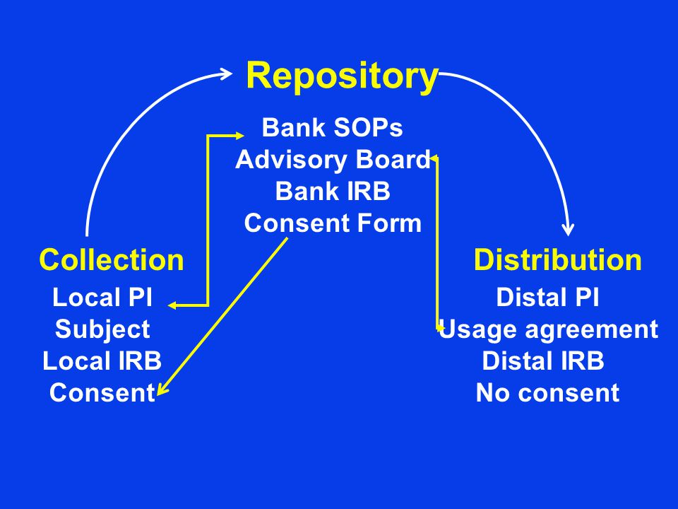 Repository Collection Local PI Subject Local IRB Consent Bank SOPs Advisory Board Bank IRB Consent Form Distribution Distal PI Usage agreement Distal IRB No consent