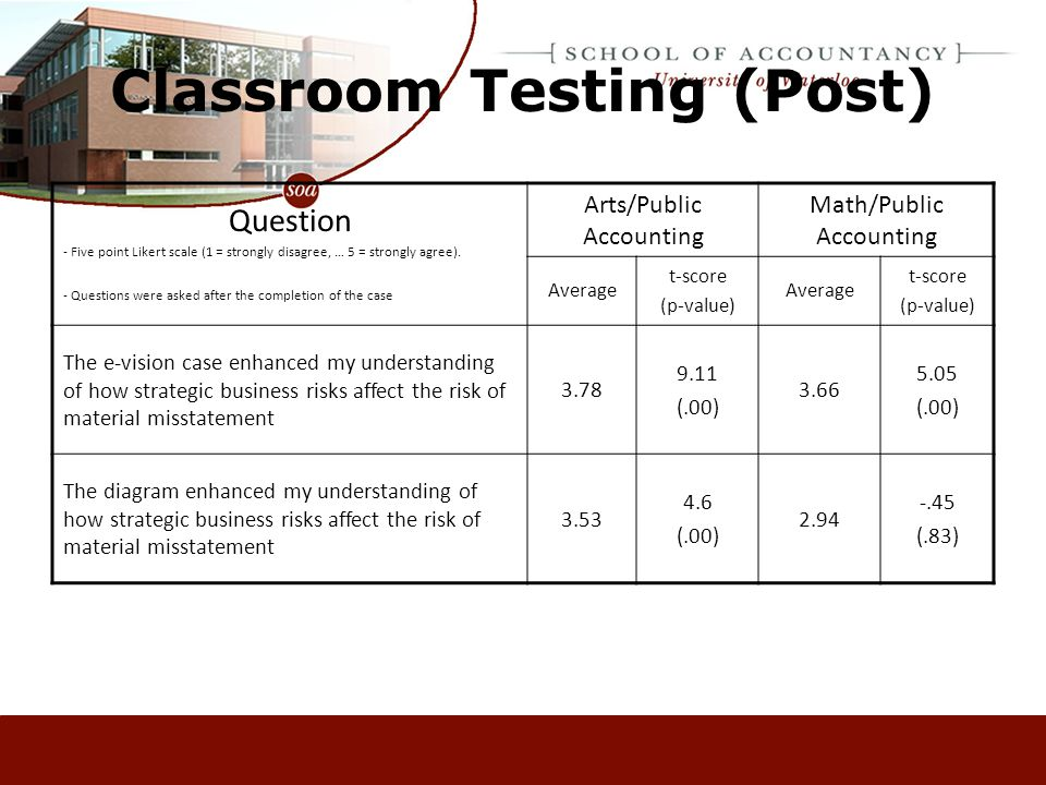 Classroom Testing (Post) Question - Five point Likert scale (1 = strongly disagree, … 5 = strongly agree).