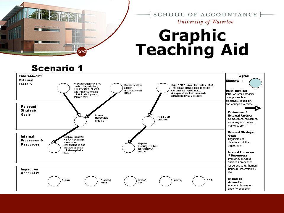 Graphic Teaching Aid