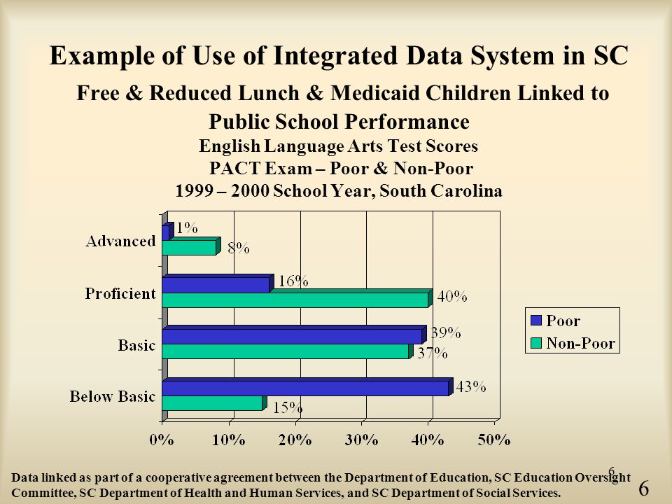 6 Example of Use of Integrated Data System in SC Free & Reduced Lunch & Medicaid Children Linked to Public School Performance English Language Arts Test Scores PACT Exam – Poor & Non-Poor 1999 – 2000 School Year, South Carolina Data linked as part of a cooperative agreement between the Department of Education, SC Education Oversight Committee, SC Department of Health and Human Services, and SC Department of Social Services.