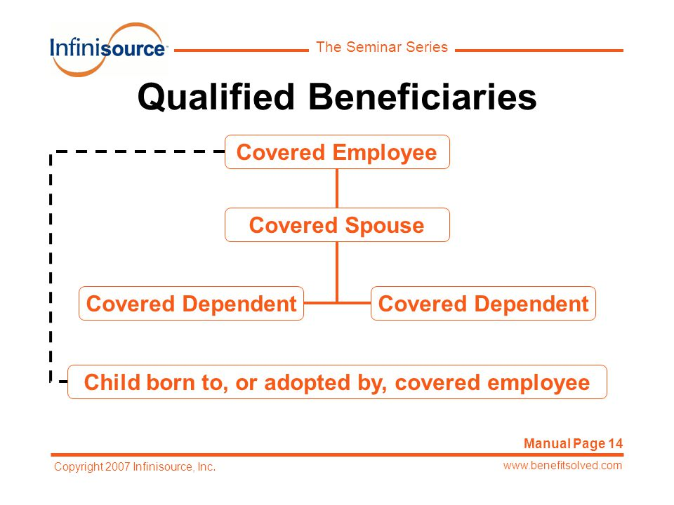 The Seminar Series www.benefitsolved.com Copyright 2007 Infinisource, Inc. Qualified Beneficiaries Covered Employee Covered Spouse Covered Dependent C