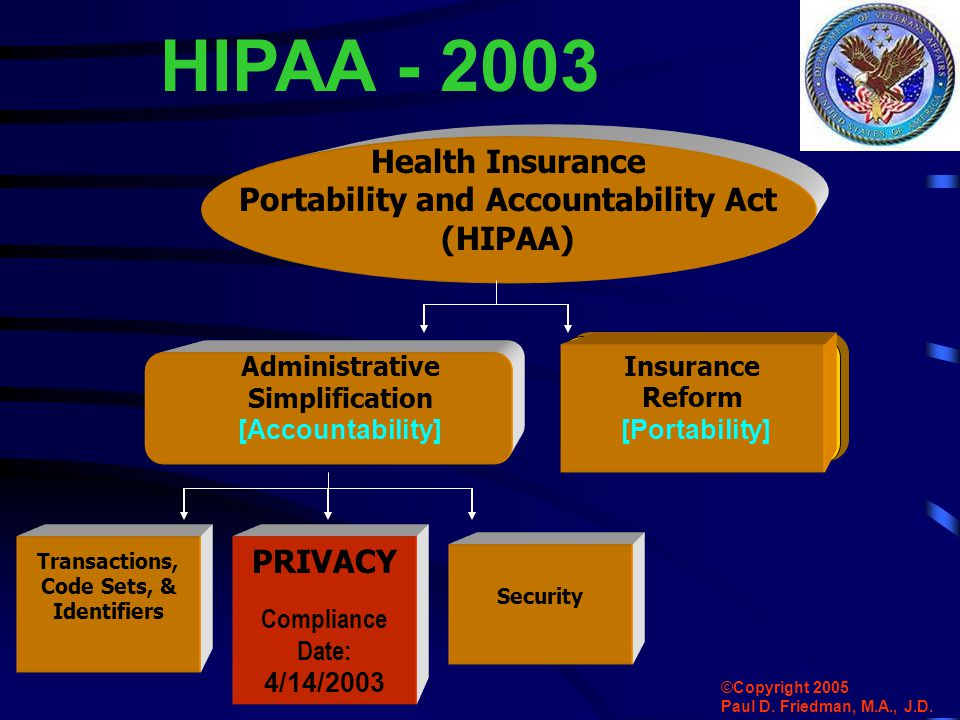 Administrative Simplification [Accountability] Insurance Reform [Portability] Health Insurance Portability and Accountability Act (HIPAA) HIPAA - 2003 Transactions, Code Sets, & Identifiers PRIVACY Compliance Date: 4/14/2003 Security ©Copyright 2005 Paul D.