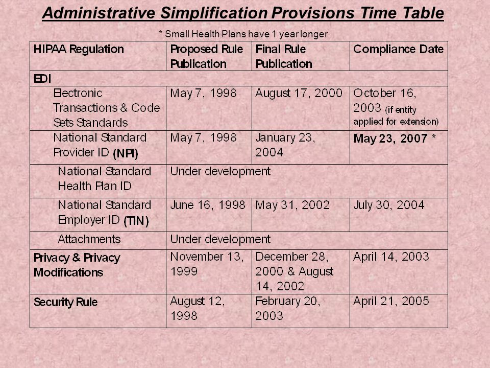 Administrative Simplification Provisions Time Table * Small Health Plans have 1 year longer