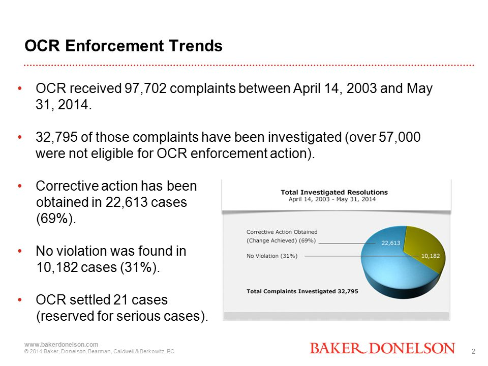 2 www.bakerdonelson.com © 2014 Baker, Donelson, Bearman, Caldwell & Berkowitz, PC OCR Enforcement Trends OCR received 97,702 complaints between April 14, 2003 and May 31, 2014.