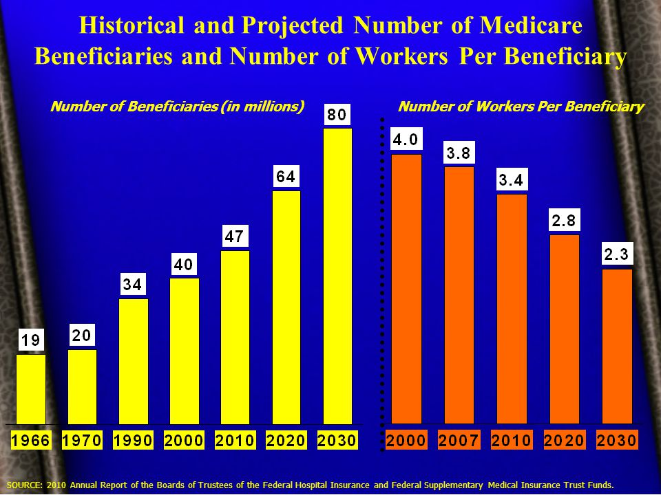 Historical and Projected Number of Medicare Beneficiaries and Number of Workers Per Beneficiary SOURCE: 2010 Annual Report of the Boards of Trustees of the Federal Hospital Insurance and Federal Supplementary Medical Insurance Trust Funds.