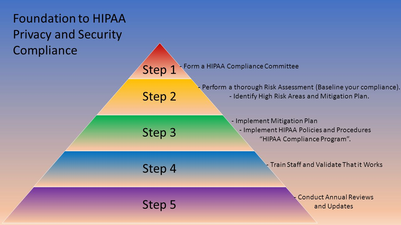 Step 1 Step 2 Step 3 Step 4 Step 5 - Form a HIPAA Compliance Committee - Perform a thorough Risk Assessment (Baseline your compliance).