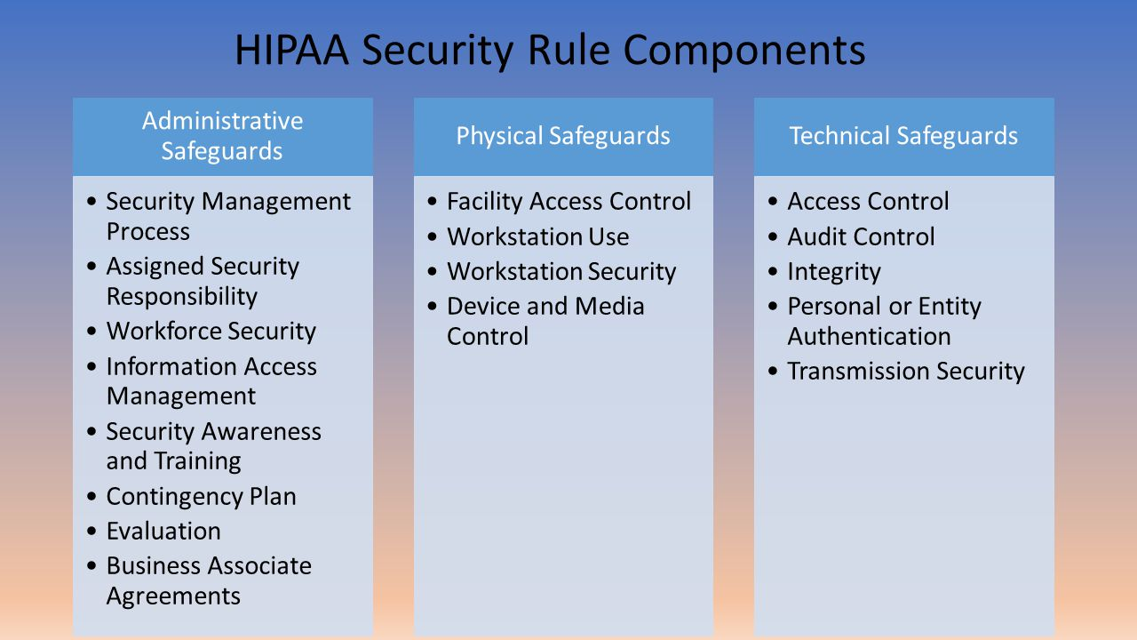 Administrative Safeguards Security Management Process Assigned Security Responsibility Workforce Security Information Access Management Security Awareness and Training Contingency Plan Evaluation Business Associate Agreements Physical Safeguards Facility Access Control Workstation Use Workstation Security Device and Media Control Technical Safeguards Access Control Audit Control Integrity Personal or Entity Authentication Transmission Security HIPAA Security Rule Components