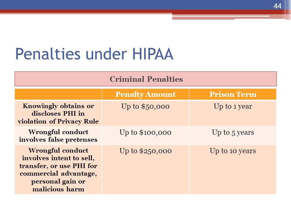 Penalties under HIPAA Criminal Penalties Penalty AmountPrison Term Knowingly obtains or discloses PHI in violation of Privacy Rule Up to $50,000Up to