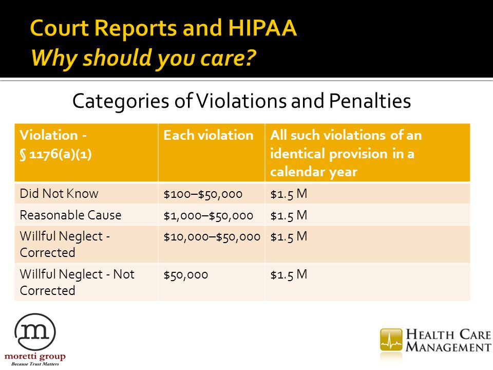 Categories of Violations and Penalties Violation - § 1176(a)(1) Each violationAll such violations of an identical provision in a calendar year Did Not Know$100–$50,000$1.5 M Reasonable Cause$1,000–$50,000$1.5 M Willful Neglect - Corrected $10,000–$50,000$1.5 M Willful Neglect - Not Corrected $50,000$1.5 M