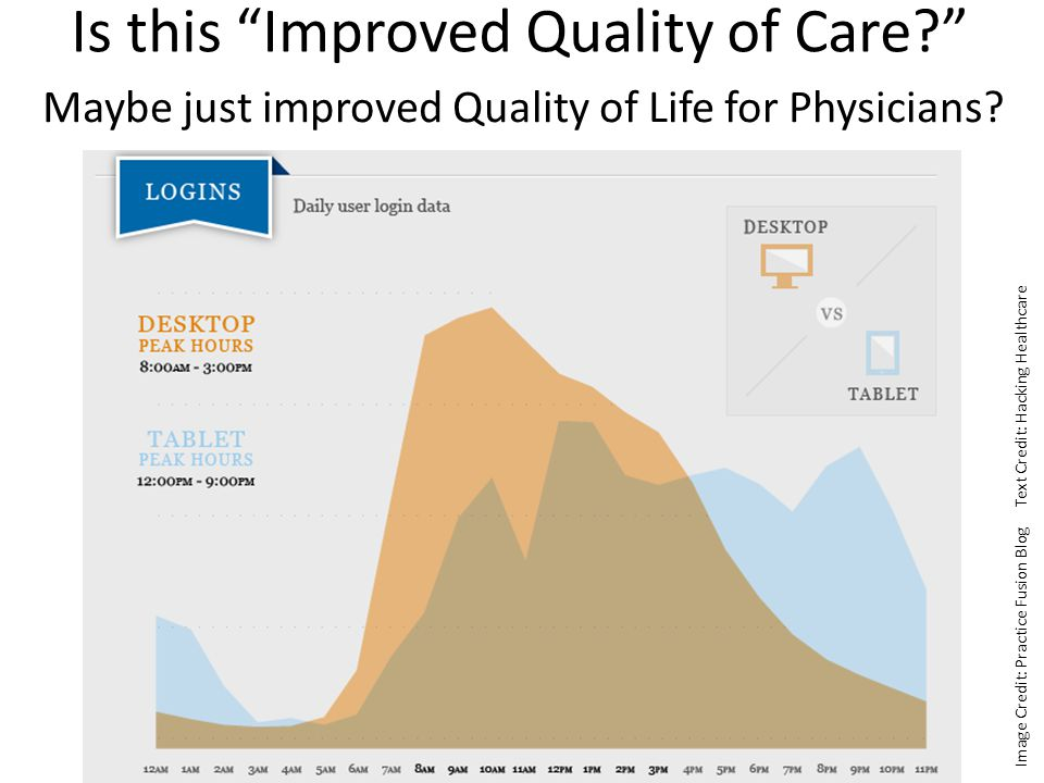 Is this Improved Quality of Care Maybe just improved Quality of Life for Physicians.