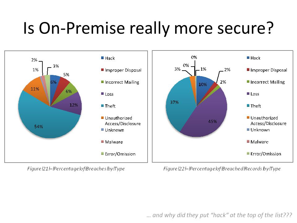 Is On-Premise really more secure … and why did they put hack at the top of the list