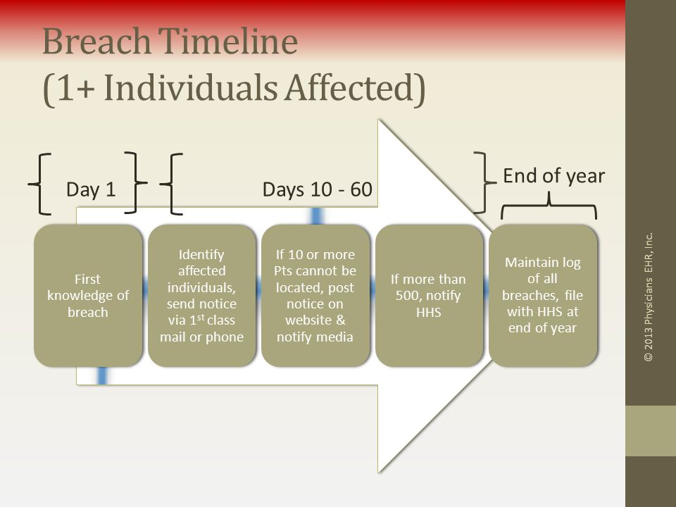 Breach Timeline (1+ Individuals Affected) First knowledge of breach Identify affected individuals, send notice via 1 st class mail or phone If 10 or more Pts cannot be located, post notice on website & notify media If more than 500, notify HHS Maintain log of all breaches, file with HHS at end of year © 2013 Physicians EHR, Inc.