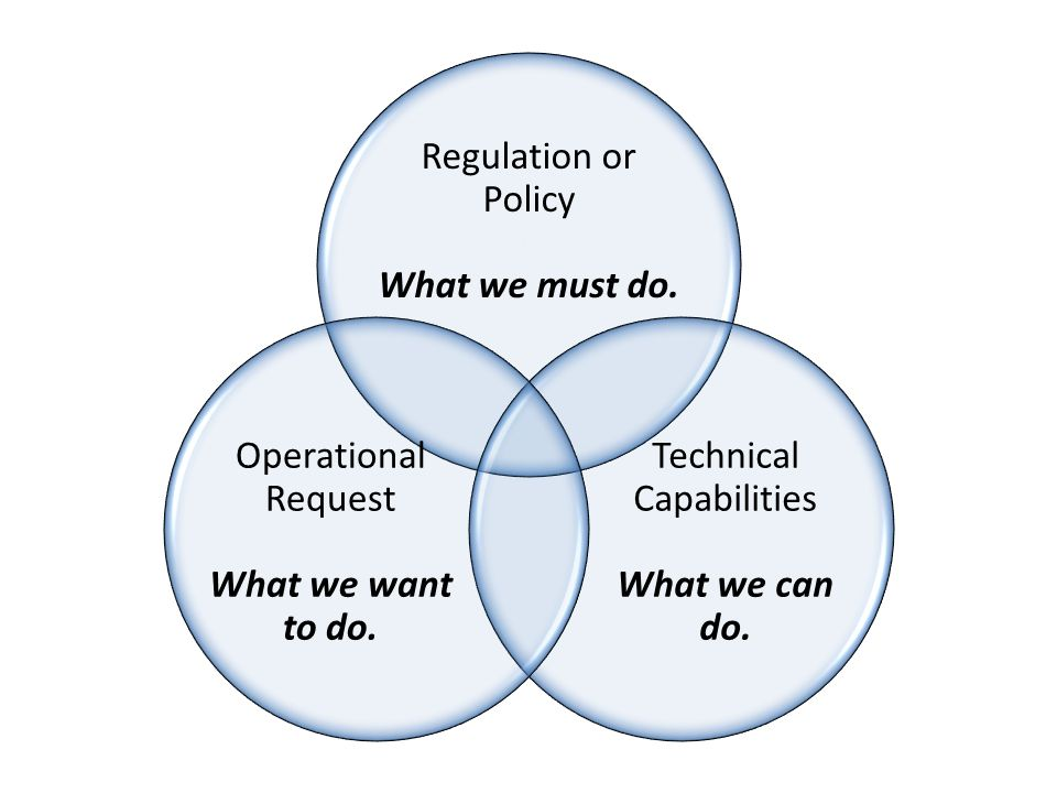Regulation or Policy What we must do. Technical Capabilities What we can do.