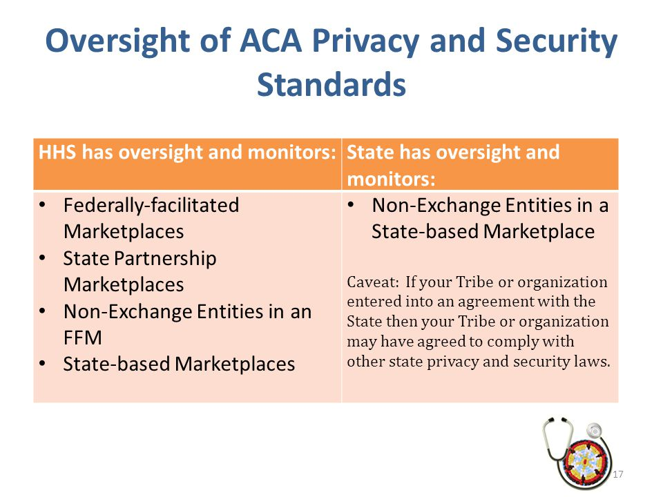 Oversight of ACA Privacy and Security Standards HHS has oversight and monitors:State has oversight and monitors: Federally-facilitated Marketplaces St