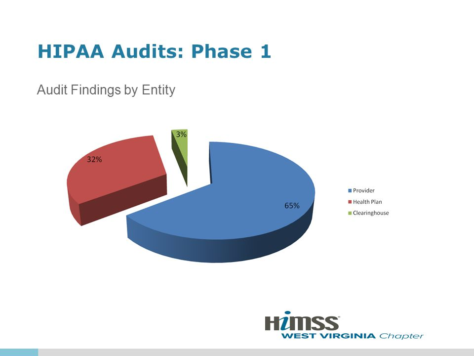 HIPAA Audits: Phase 1 Audit Findings by Entity