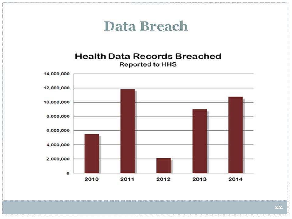 22 Data Breach