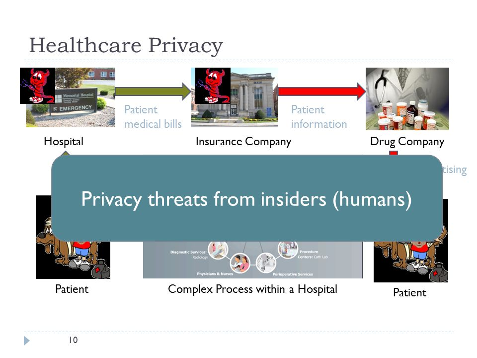 10 Healthcare Privacy Patient medical bills Insurance CompanyHospitalDrug Company Patient information Patient Advertising Complex Process within a Hos