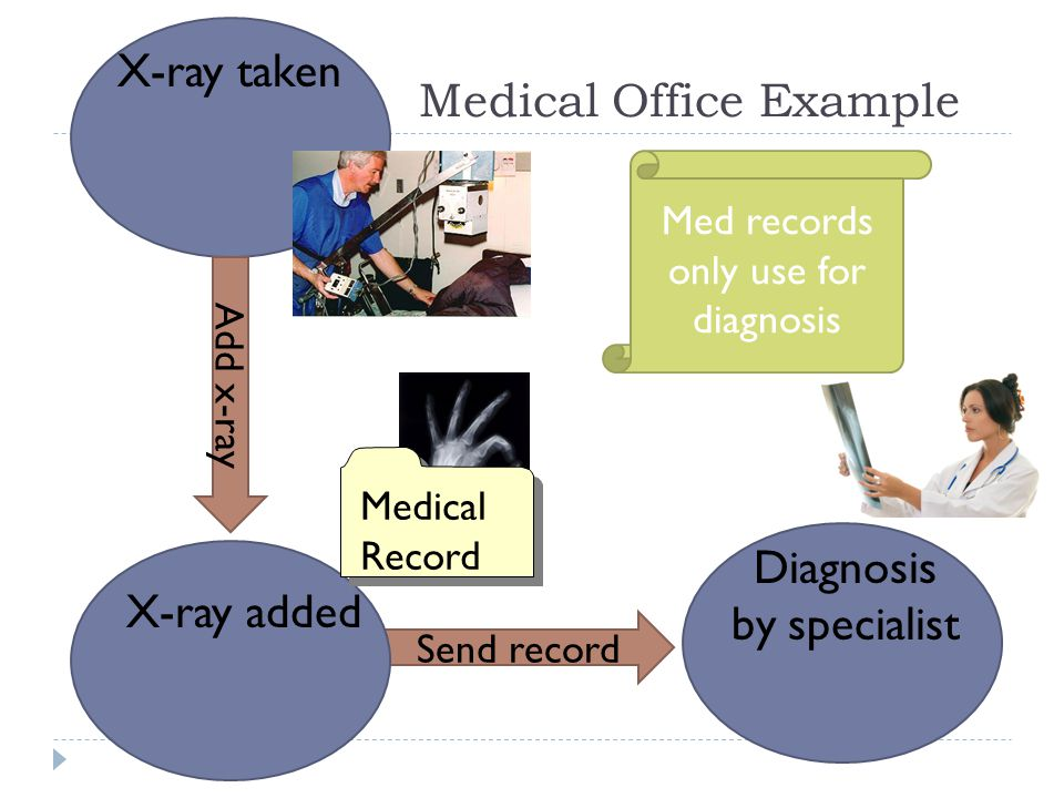 32 Medical Office Example X-ray taken Add x-ray Send record X-ray added Medical Record Diagnosis by specialist Med records only use for diagnosis