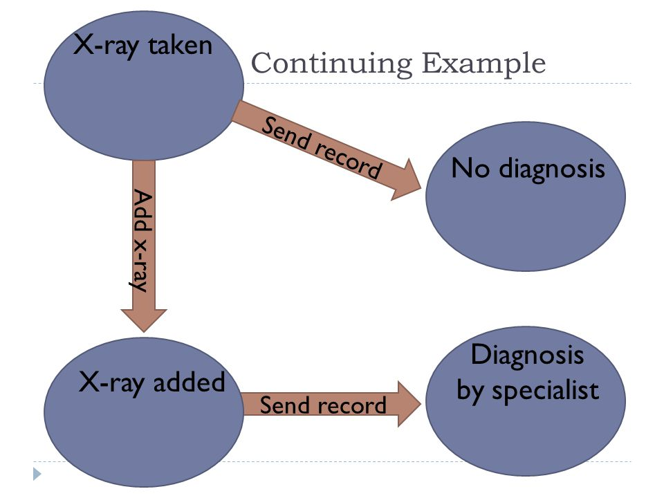 38 Continuing Example X-ray taken Add x-ray Send record X-ray added Diagnosis by specialist Send record No diagnosis