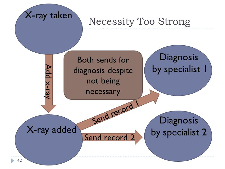 42 Necessity Too Strong 42 X-ray taken Add x-ray Send record 2 Diagnosis by specialist 2 Diagnosis by specialist 1 Send record 1 X-ray added Both send