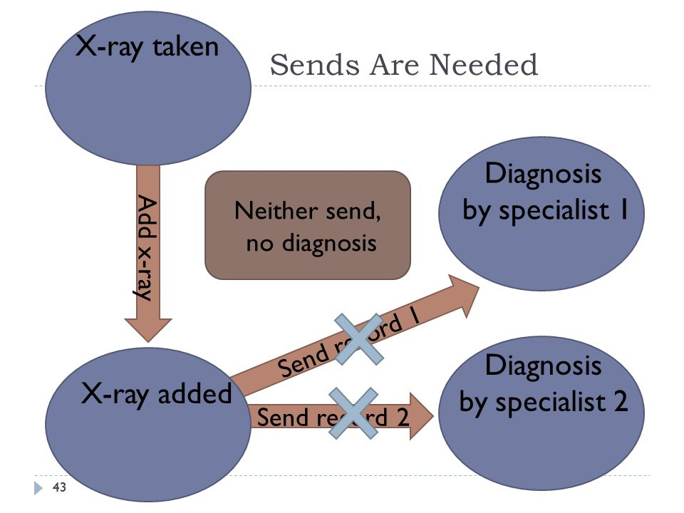 43 Sends Are Needed 43 X-ray taken Add x-ray Send record 2 Diagnosis by specialist 2 Diagnosis by specialist 1 Send record 1 X-ray added Neither send, no diagnosis
