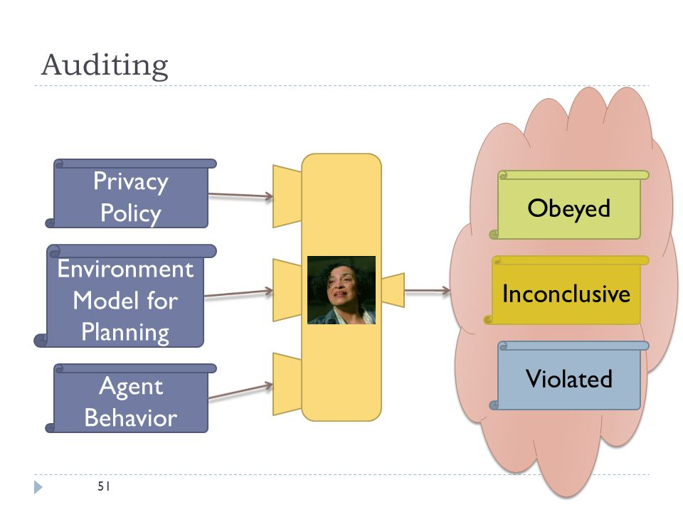51 Auditing Environment Model for Planning Privacy Policy Agent Behavior Obeyed Violated Inconclusive