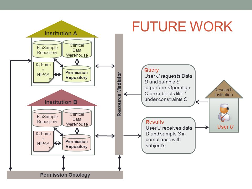 FUTURE WORK Query User U requests Data D and sample S to perform Operation O on subjects like I under constraints C User U Research Institution Results User U receives data D and sample S in compliance with subject's Institution A BioSample Repository Resource Mediator Clinical Data Warehouse Permission Repository IC Form + HIPAA IC Form + HIPAA Institution B BioSample Repository Clinical Data Warehouse Permission Repository IC Form + HIPAA IC Form + HIPAA Permission Ontology
