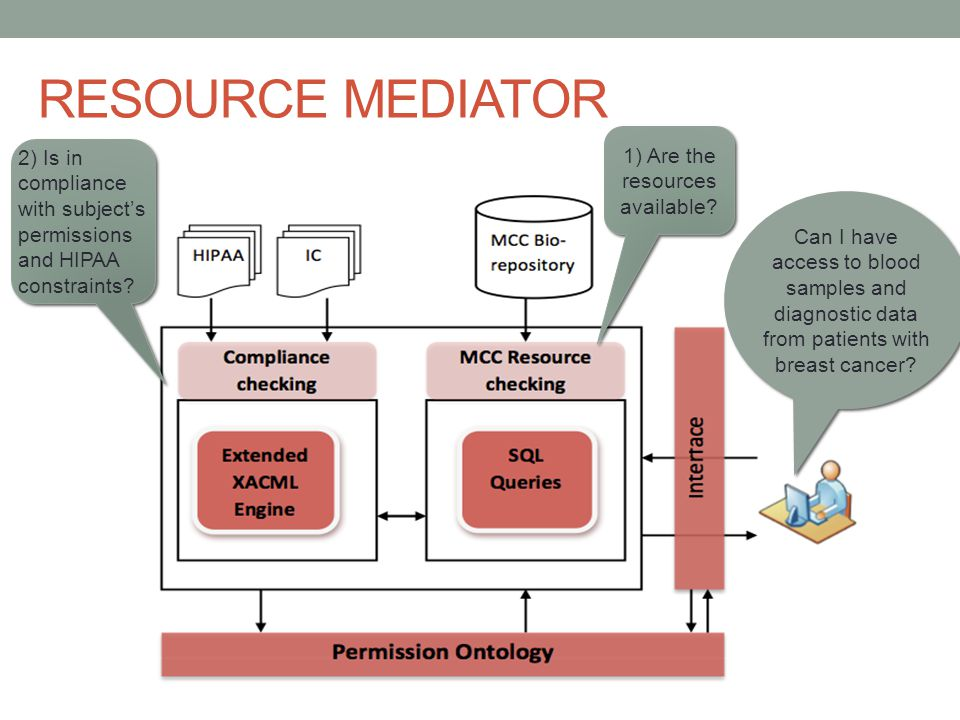 RESOURCE MEDIATOR Can I have access to blood samples and diagnostic data from patients with breast cancer.