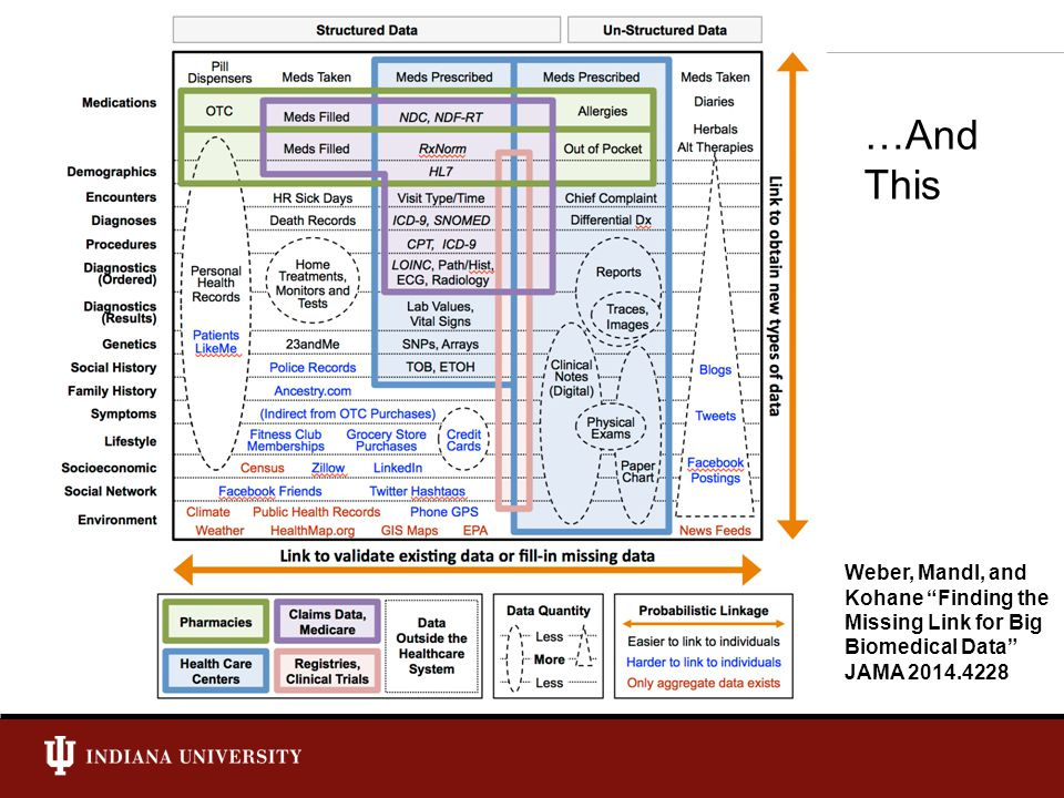 NSF Cybersecurity Summit: 8/26/14 University Information Technology Services Wonders of Multiplication HIPAA penalties are levied per violation.