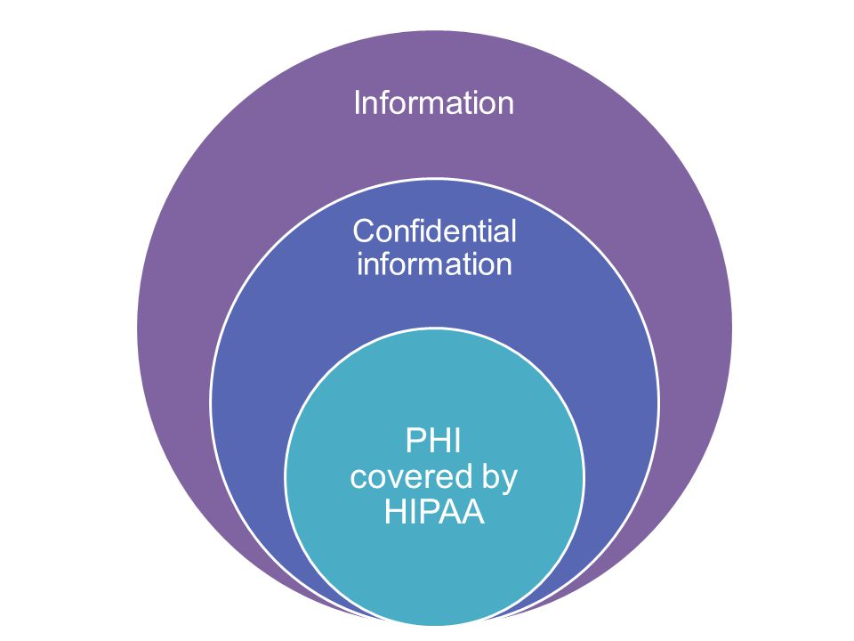 Information Confidential information PHI covered by HIPAA