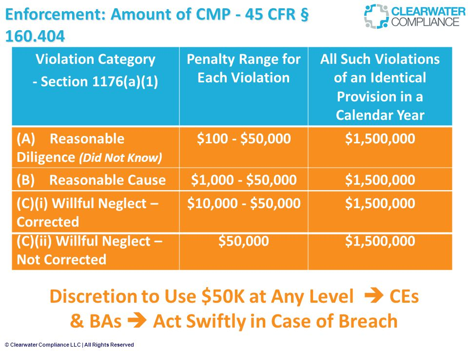 © Clearwater Compliance LLC | All Rights Reserved (C)(ii) Willful Neglect – Not Corrected $50,000$1,500,000 Discretion to Use $50K at Any Level  CEs & BAs  Act Swiftly in Case of Breach Enforcement: Amount of CMP - 45 CFR § 160.404 Violation Category - Section 1176(a)(1) Penalty Range for Each Violation All Such Violations of an Identical Provision in a Calendar Year (A) Reasonable Diligence (Did Not Know) $100 - $50,000$1,500,000 (B) Reasonable Cause$1,000 - $50,000$1,500,000 (C)(i) Willful Neglect – Corrected $10,000 - $50,000$1,500,000